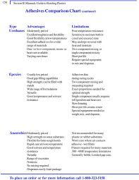 Bonding Comparison Chart Plexustm Guide To Bonding Plastics Itwplexus To Place An