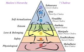 Maslow Hierarchy Of Needs Maslows Hierarchy Vs Chakra Do They Look The Same To You