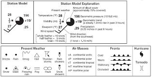 Wind Speed Weather Map Symbols