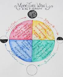 Menstrual Cycle Moon Chart The Spiritual Practice Of Menstruation Nurturing Our