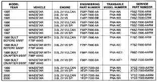 Ford Ranger Gear Ratio Chart Ford Ax4s Transmission Problem