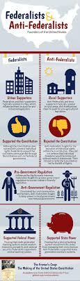 federalists and anti federalists the founders of america federalists infographic post