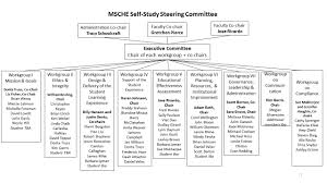 Shippensburg University - Self-Study Committee Structure