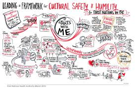 cultural humility cultural humility graphic illustration by sam bradd