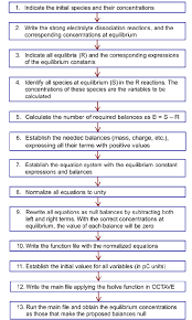 Le Chatelier S Principle Chart Flowchart Indicating The Steps To Solve Equilibrium Problems