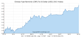 Rmb Exchange Rate History Chart Exchange Rate Usd To Cny History Trade Setups That Work
