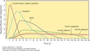 Pancreatic Hormones Antidiabetic Drugs Basic Clinical