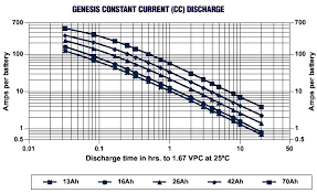 batteries have a look at the top line in the graph this is for the 70 ah battery in the hawker genesis range at the c 10 current 7 amps looking along the graph