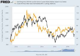 Oil Price 2009 Chart Gold Price Drops 15 From 8 Month High Crude Oil Gains As