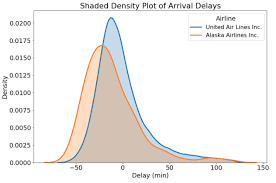 Probability Density Chart How To Find Probability From Probability Density Plots