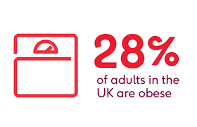 British Heart Foundation Bmi Chart Your Weight And Heart And Circulatory Conditions Bhf