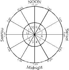 Astrological Natal Chart Wheel Astrolabe A Mini Course In Astrological Terms