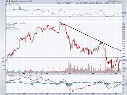 Cmg Stock Chart Chipotle Stock Chart