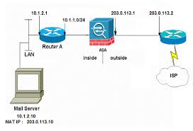 configure the asa for smtp mail server access in dmz inside and the