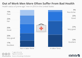 Health Chart For Men Chart The Health Effects Of Being Out Of Work For Men