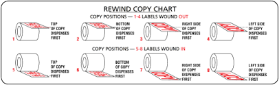 Label Unwind Chart Discount Labels Labels Definition Printing Terms