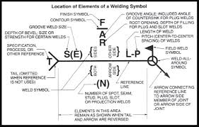 13 Qualified Welding Joints Symbols