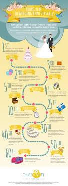 wedding anniversary milestones and gift ideas 6