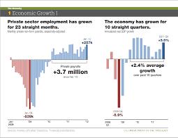 Us Economy Chart Since 2008 The U S Economy In Charts Economic Growth 1 Data Charts