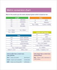 Metric Units And Conversion Charts 8 Simple Metric Conversion Chart Templates Free Sample