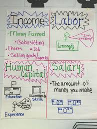 personal finance chart personal financial literacy anchor chart my 3rd grade class 2015