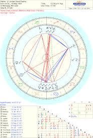 Celebrity Jordan David Pearce Duchnycz Sidereal Astrology