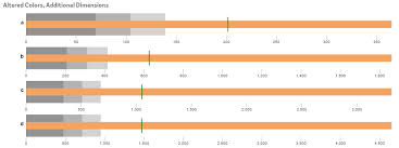 Github Mcgovey D3 Bullet Chart Qlik Sense Extension That