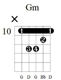 G Minor Guitar Chord Chart 4 Simple G Minor Guitar Chord Shapes With Charts