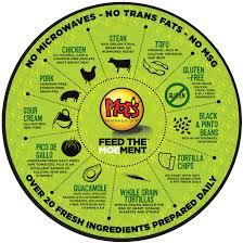 Moe Southwest Grill Calorie Chart Moes Southwest Grill Gluten Free Menu Moe Southwest Grill