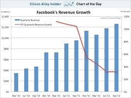 Chart Of The Day Facebook Revenue Business Insider