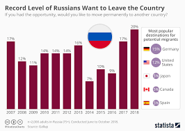 Chart Record Level Of Russians Want To Leave The Country