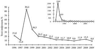 Инфляция в России Статистика уровня инфляции в РФ по годам В правом верхнем углу приведена кривая динамики темпа инфляции за весь период Часть кривой относящаяся к 1996 2009 гг показана в более крупном масштабе