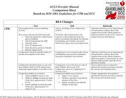 Acls Provider Manual Comparison Sheet Based On 2010 Aha