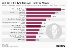 Chart Will Bill Oreillys Removal Hurt Fox News Statista