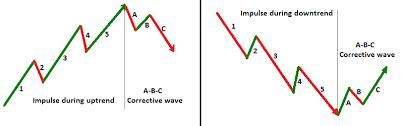 Abc Pattern Adorable ABC Correction The Corrective Wave Of Elliott Wave Pattern