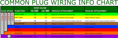 what are the most common trailer plugs trailer wiring chart