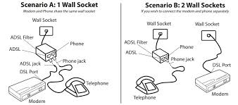 every device connected to the phone line except for the modem must have an adsl line filter attached examples of devices that must be connected to the