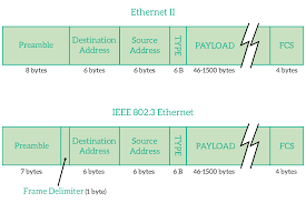 Data Link Layer The Data Link Layer Of The Osi Model Ictshore Com