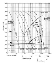 1 2379 Tool Steel Aisi D2 Tool Steel Specification And