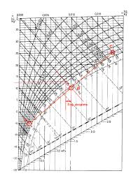 Mollier Diagram H X Wiring Diagrams