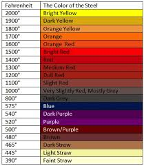 Stainless Steel Heat Tint Color Chart Www