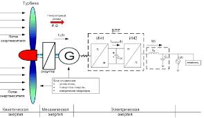 summarized block diagram of substitution of classic wind turbine gearbox diagram at Gear Box Diagram