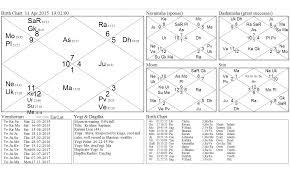 Amazing Career Predictions By Prashna Jyotish Astrologer