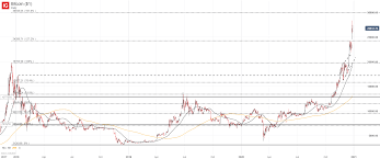 But when will bitcoin reach such prices? Bitcoin Price Forecast Btc Usd Soars To New Heights Where To Next