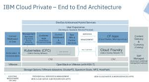 Cloud Architecture Ibm Cloud Private Launches With Bet Open Architecture Wins Hybrid