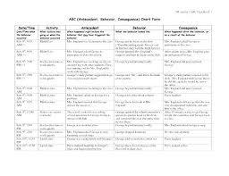 Abc Behaviour Chart Dementia Thessnmusic Club