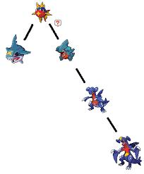 Garchomp Evolution Chart Garchomp Distant Relative Of Carvanha And Sharpedo