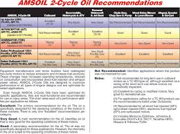 Amsoil Synthetic 2 Cycle Oil Application Chart