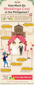 how much does a wedding cost in the philippines for 2016 Expenses For Wedding Plan infographic image of the cost of wedding in philippines 2016 expenses for wedding plan