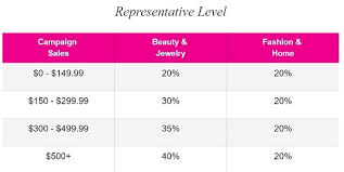 Sell Avon Become An Avon Representative Work At Home Like Me